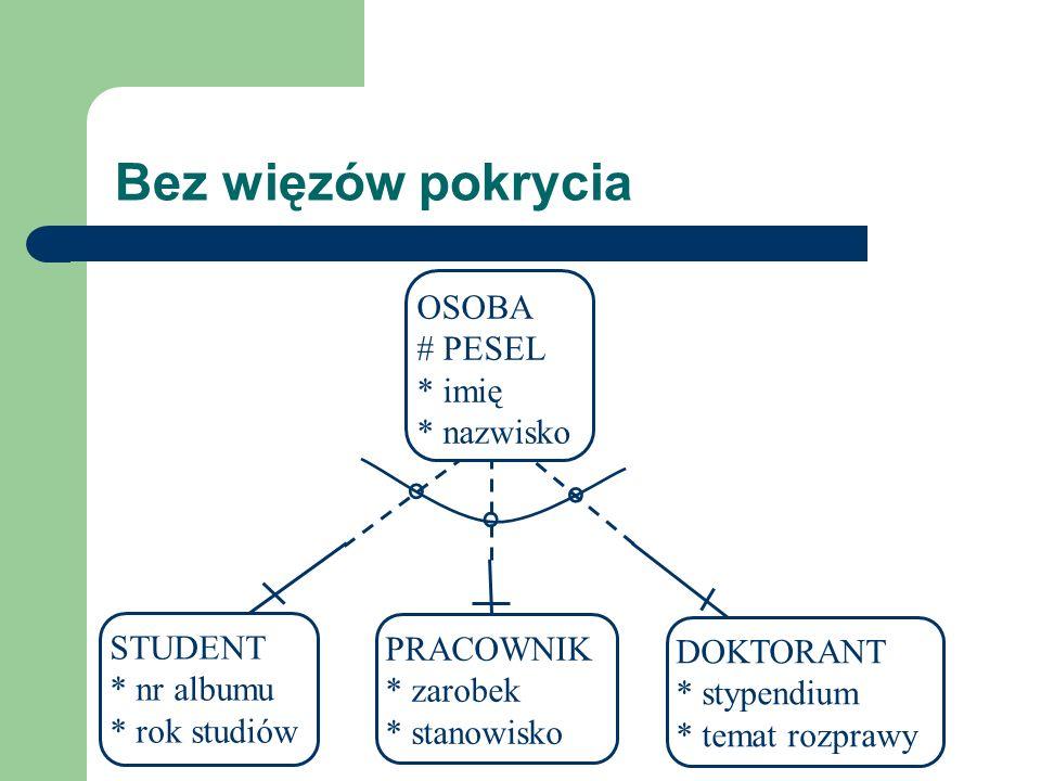 Bez więzów pokrycia OSOBA # PESEL * imię * nazwisko STUDENT PRACOWNIK