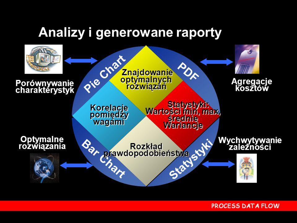 Analizy i generowane raporty