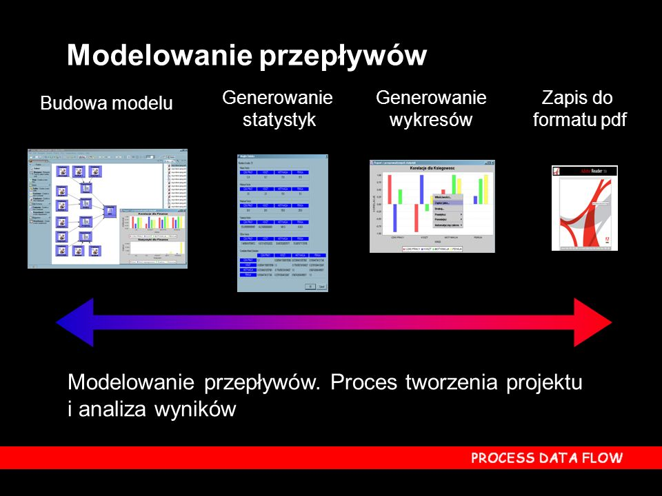 Modelowanie przepływów