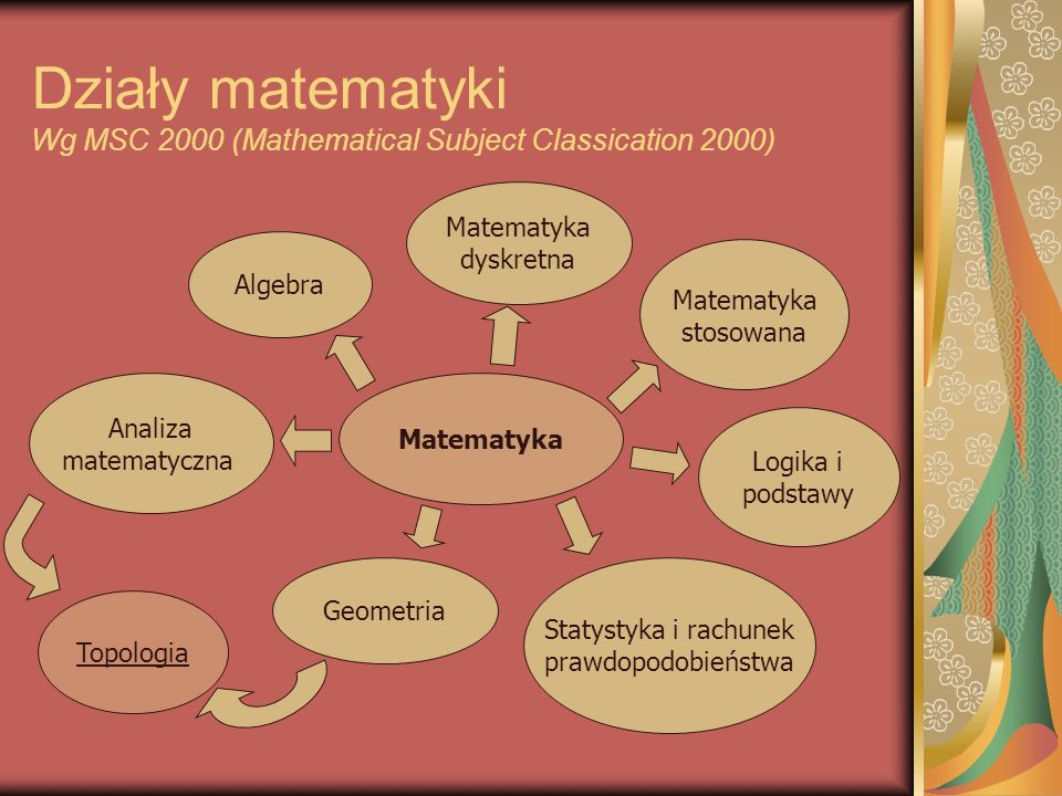 Działy matematyki Wg MSC 2000 (Mathematical Subject Classication 2000)