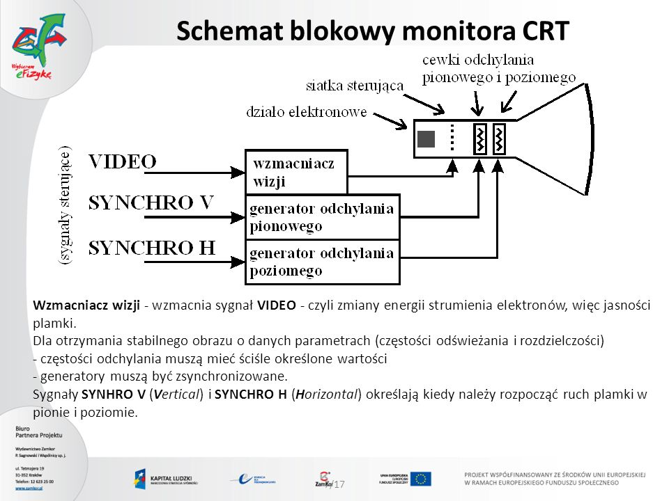 Schemat blokowy monitora CRT