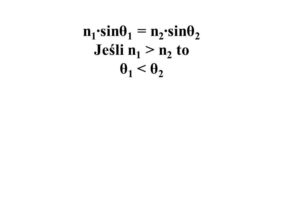 n1·sinθ1 = n2·sinθ2 Jeśli n1 > n2 to θ1 < θ2