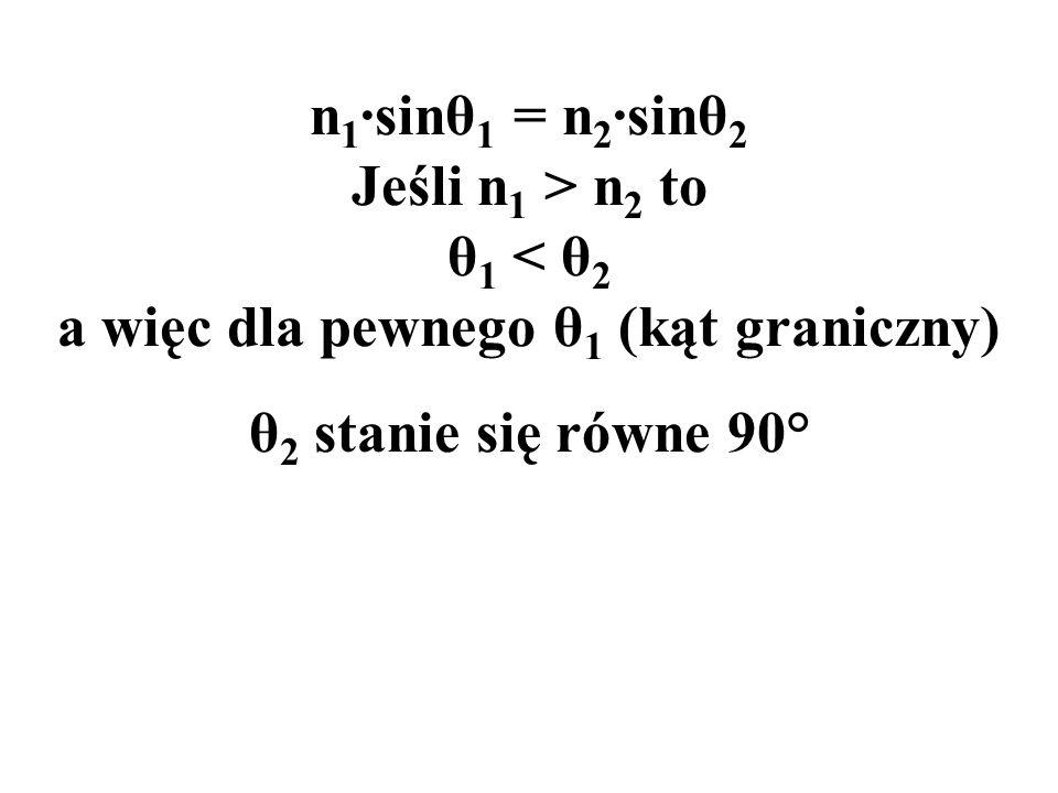 n1·sinθ1 = n2·sinθ2 Jeśli n1 > n2 to θ1 < θ2 a więc dla pewnego θ1 (kąt graniczny)