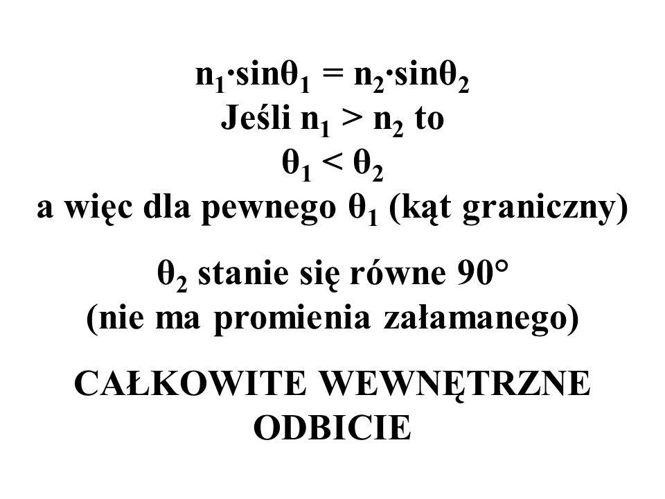 θ2 stanie się równe 90° (nie ma promienia załamanego)
