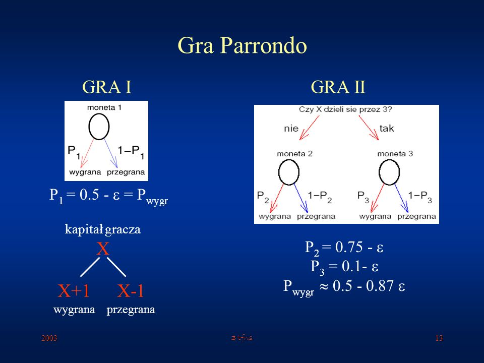 Gra Parrondo GRA I GRA II X X+1 X-1 P1 = 0.5 -  = Pwygr P2 = 0.75 - 