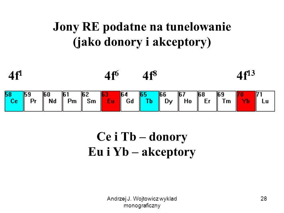 Jony RE podatne na tunelowanie (jako donory i akceptory)