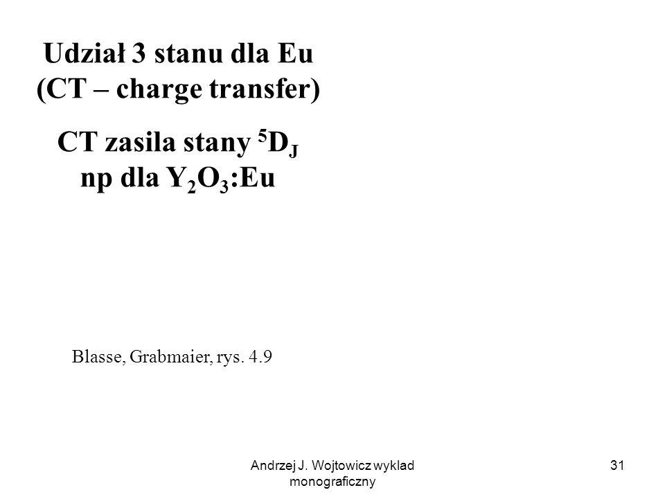 Udział 3 stanu dla Eu (CT – charge transfer)