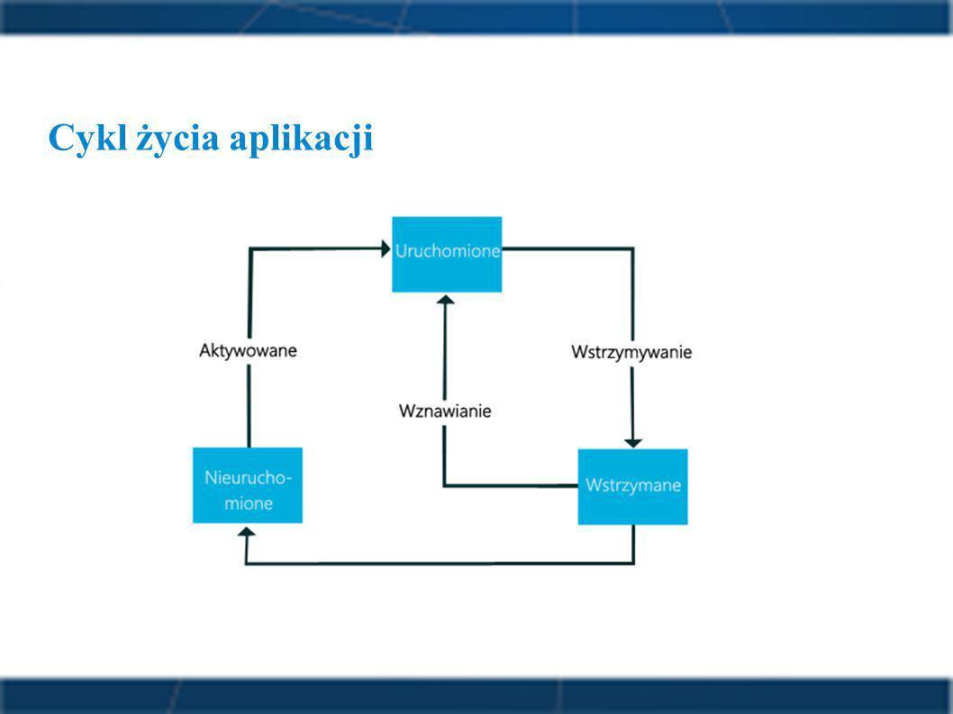 Cykl życia aplikacji