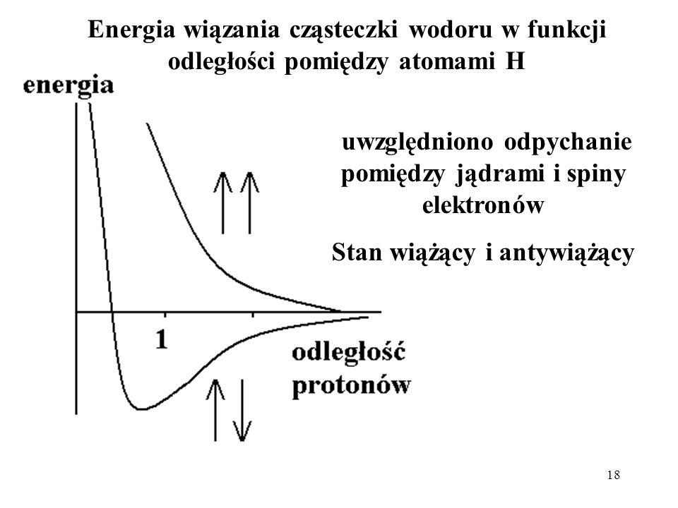 uwzględniono odpychanie pomiędzy jądrami i spiny elektronów