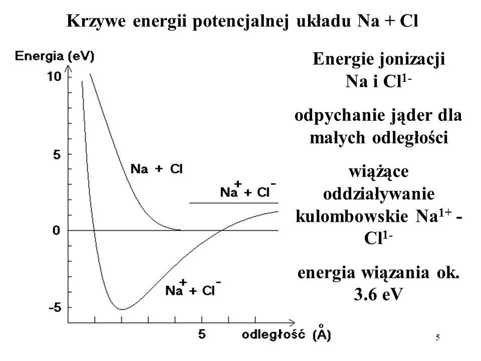 Krzywe energii potencjalnej układu Na + Cl