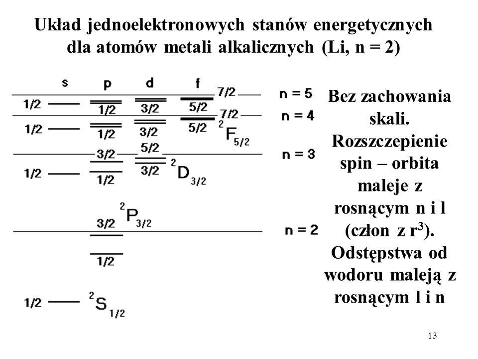 Układ jednoelektronowych stanów energetycznych dla atomów metali alkalicznych (Li, n = 2)