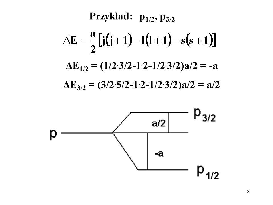 Przykład: p1/2, p3/2 ΔE1/2 = (1/2.3/2-1.2-1/2.3/2)a/2 = -a ΔE3/2 = (3/2.5/2-1.2-1/2.3/2)a/2 = a/2