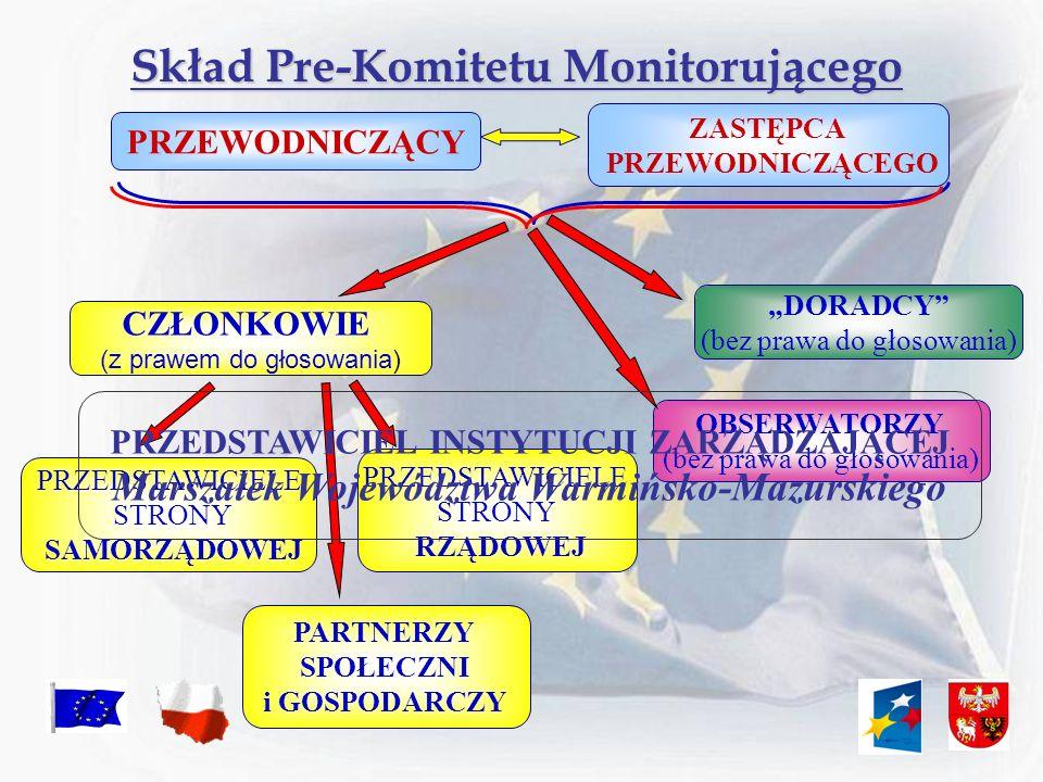Skład Pre-Komitetu Monitorującego