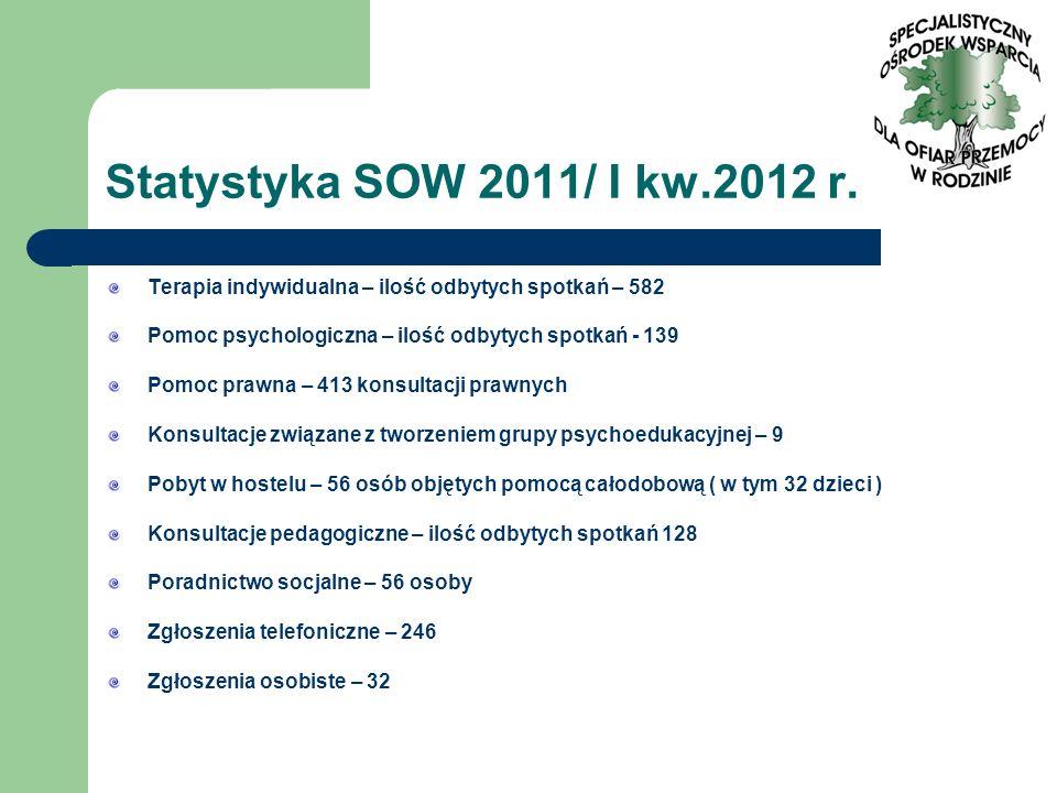 Statystyka SOW 2011/ I kw.2012 r. Terapia indywidualna – ilość odbytych spotkań – 582. Pomoc psychologiczna – ilość odbytych spotkań - 139.