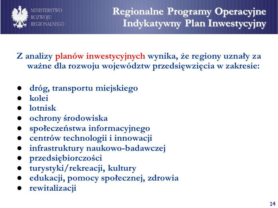 Regionalne Programy Operacyjne Indykatywny Plan Inwestycyjny