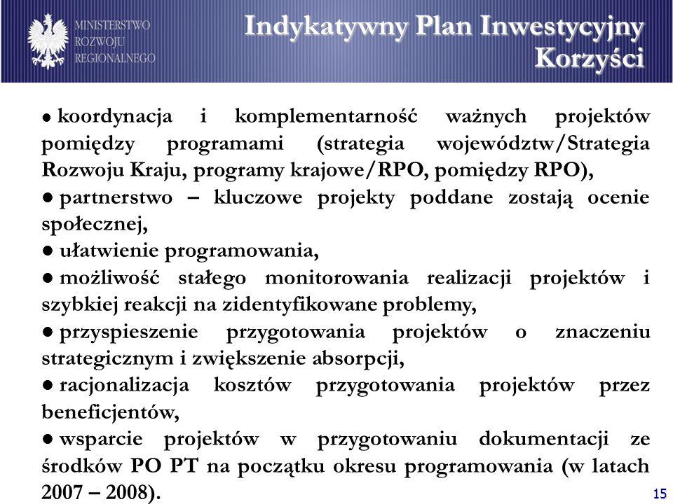 Indykatywny Plan Inwestycyjny Korzyści