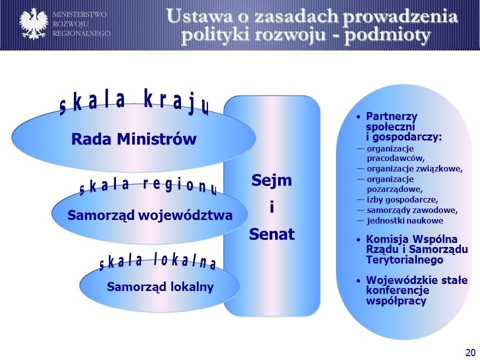 Podmioty polityki rozwoju