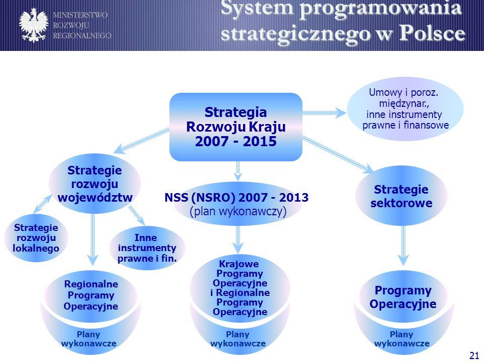 System programowania strategicznego w Polsce