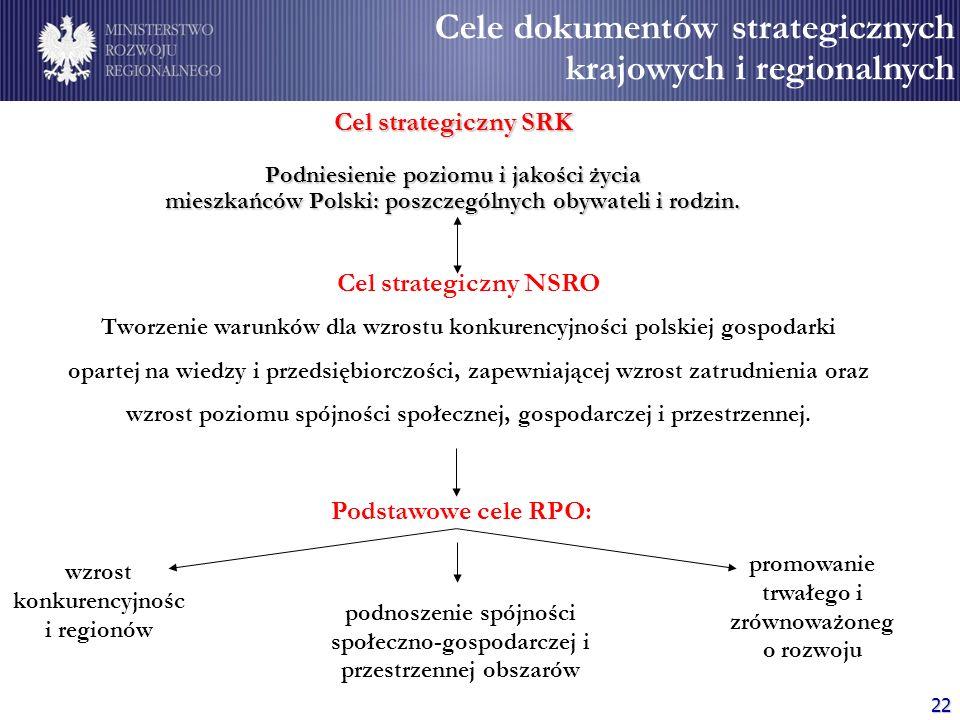 Cele dokumentów strategicznych krajowych i regionalnych