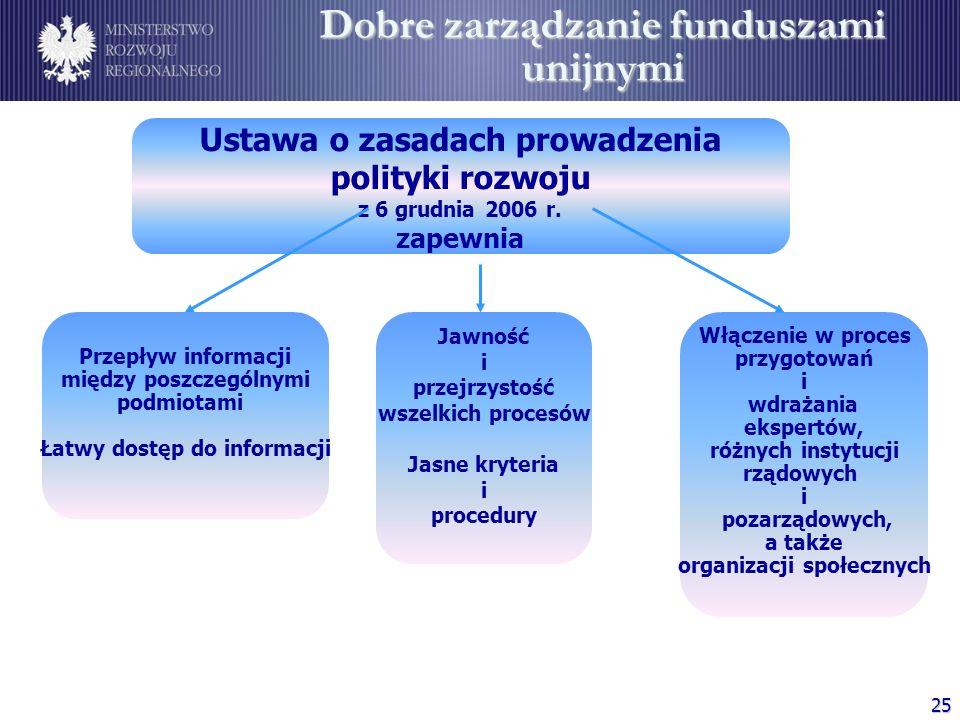 Dobre zarządzanie funduszami unijnymi