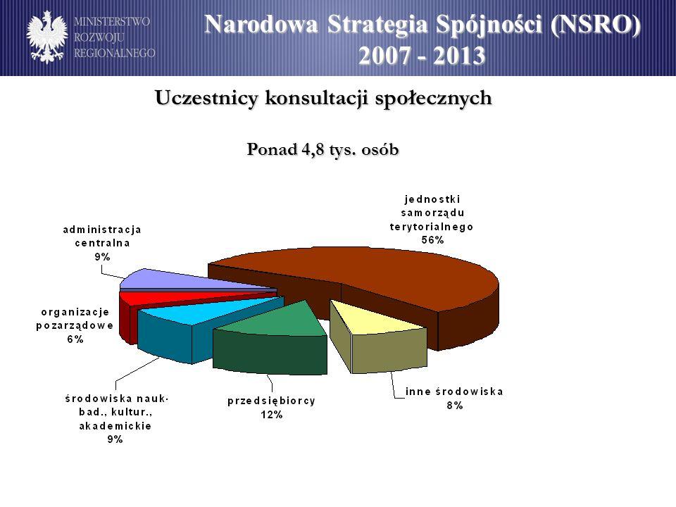 Narodowa Strategia Spójności (NSRO) 2007 - 2013