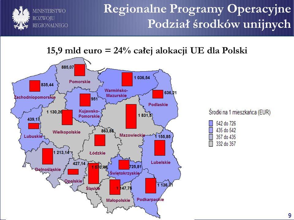 15,9 mld euro = 24% całej alokacji UE dla Polski