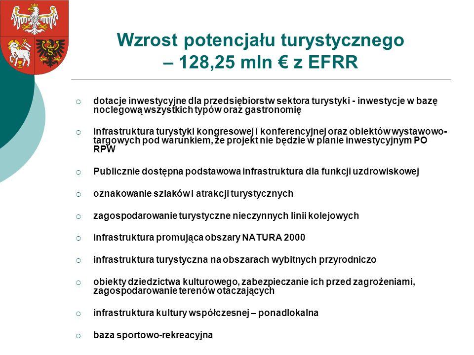 Wzrost potencjału turystycznego – 128,25 mln € z EFRR