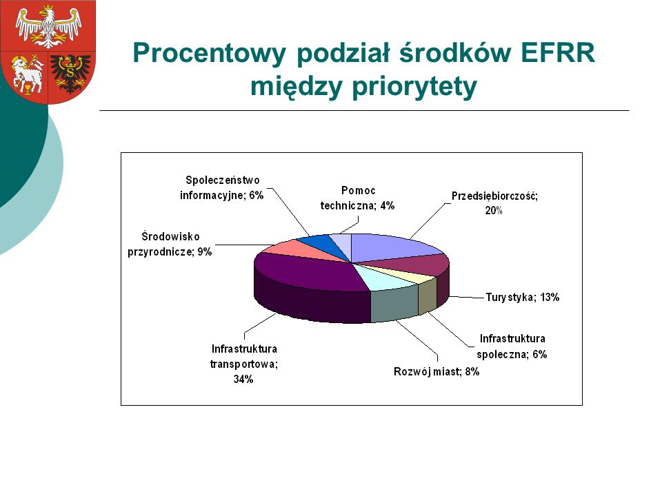 Procentowy podział środków EFRR między priorytety