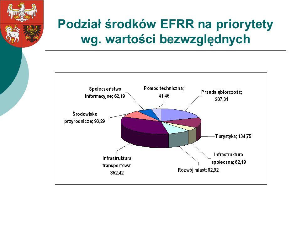 Podział środków EFRR na priorytety wg. wartości bezwzględnych