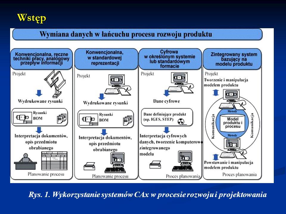 Wstęp Rys. 1. Wykorzystanie systemów CAx w procesie rozwoju i projektowania