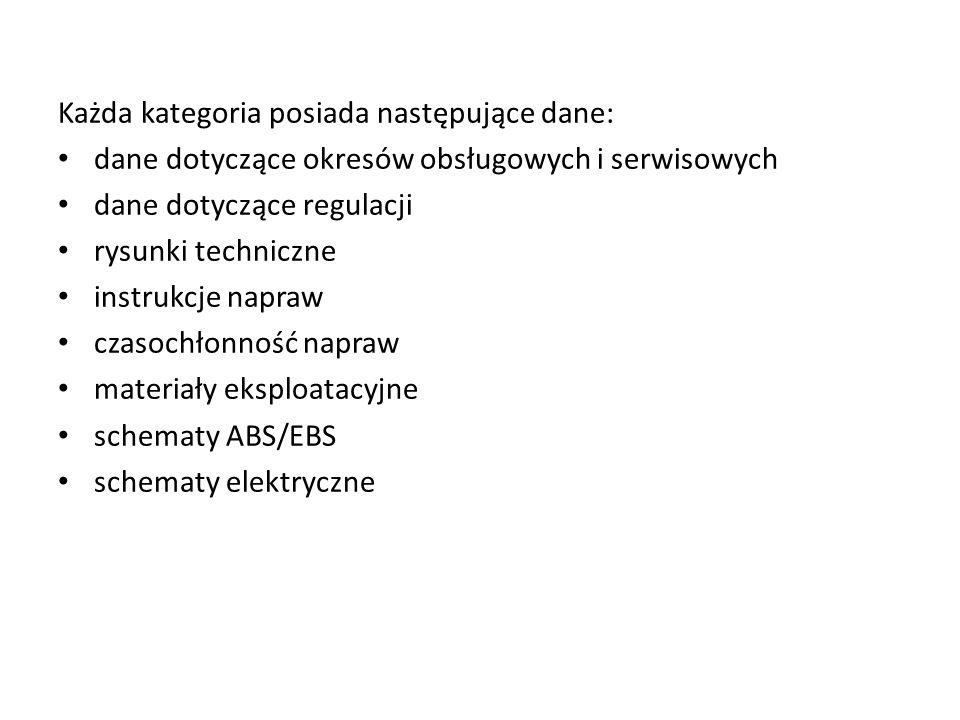 Każda kategoria posiada następujące dane: