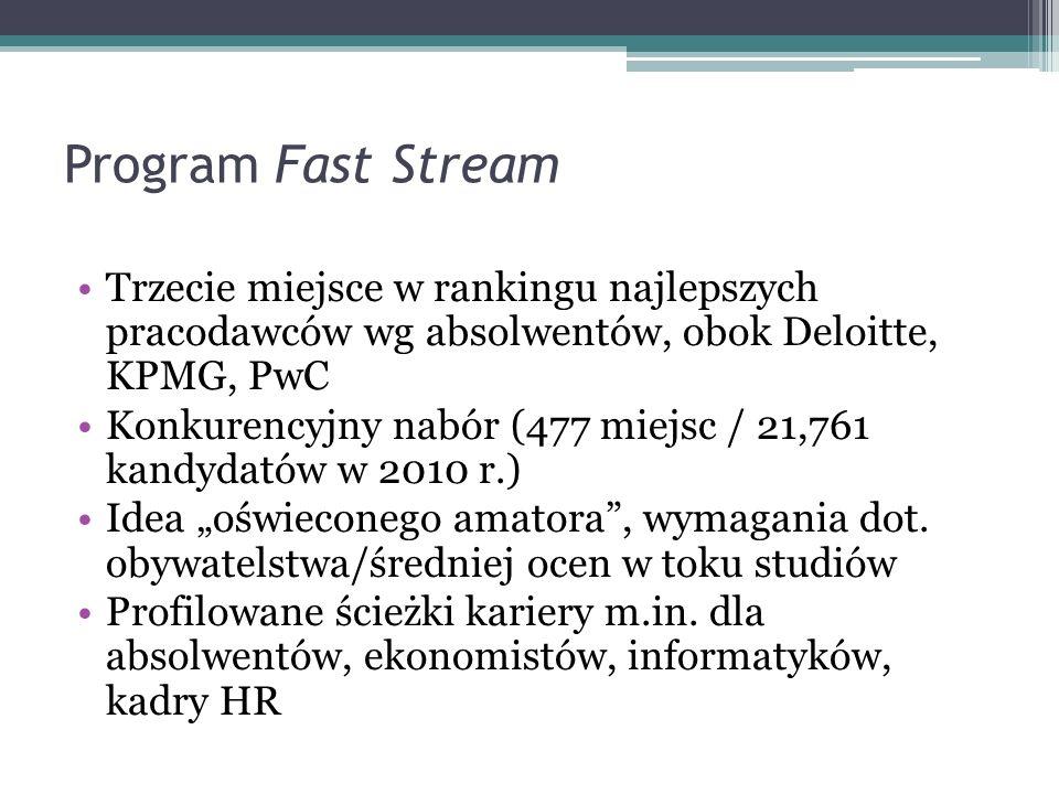 Program Fast Stream Trzecie miejsce w rankingu najlepszych pracodawców wg absolwentów, obok Deloitte, KPMG, PwC.