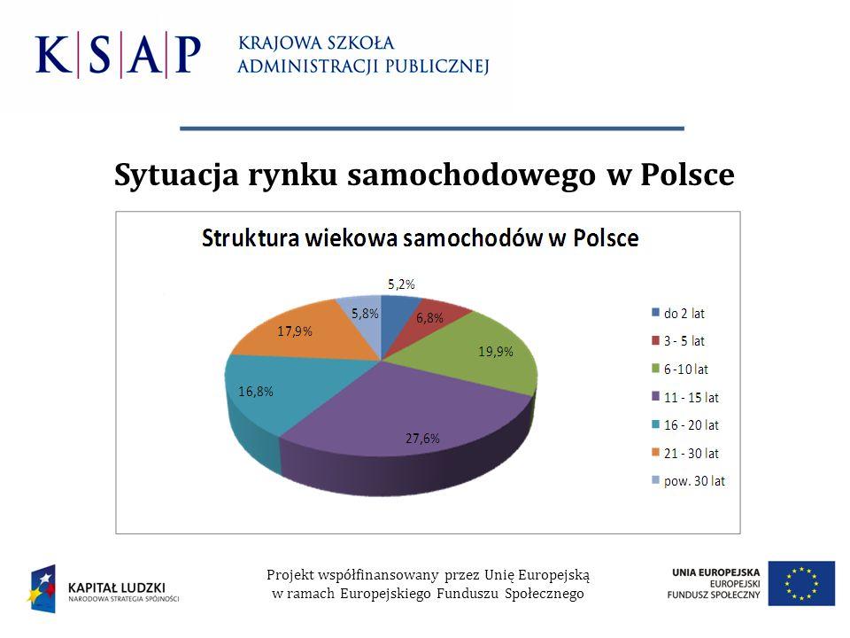 Sytuacja rynku samochodowego w Polsce
