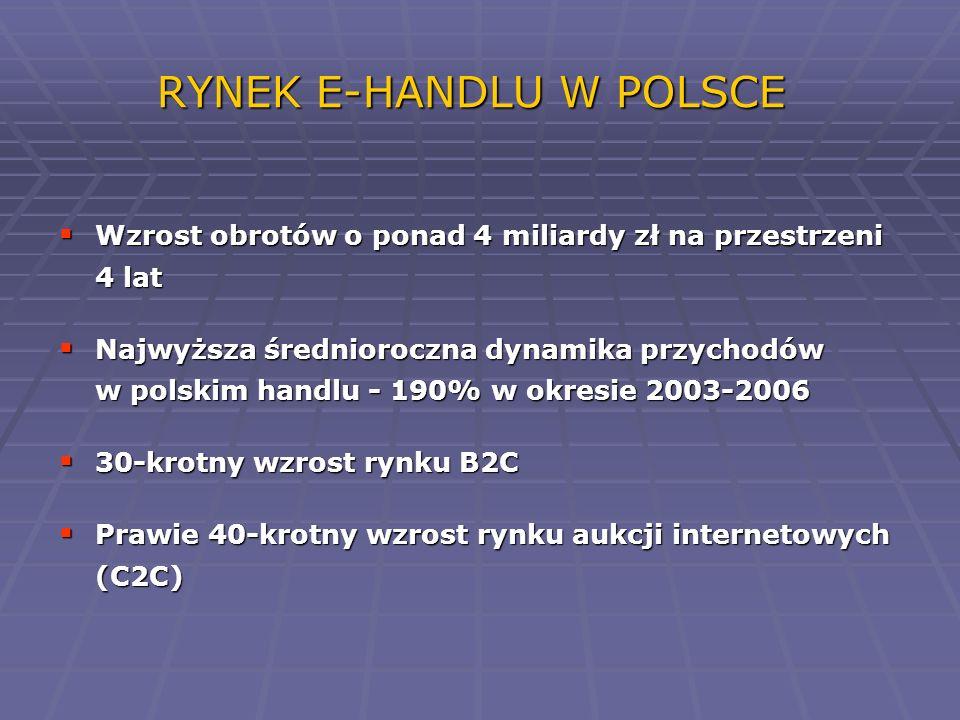 RYNEK E-HANDLU W POLSCE