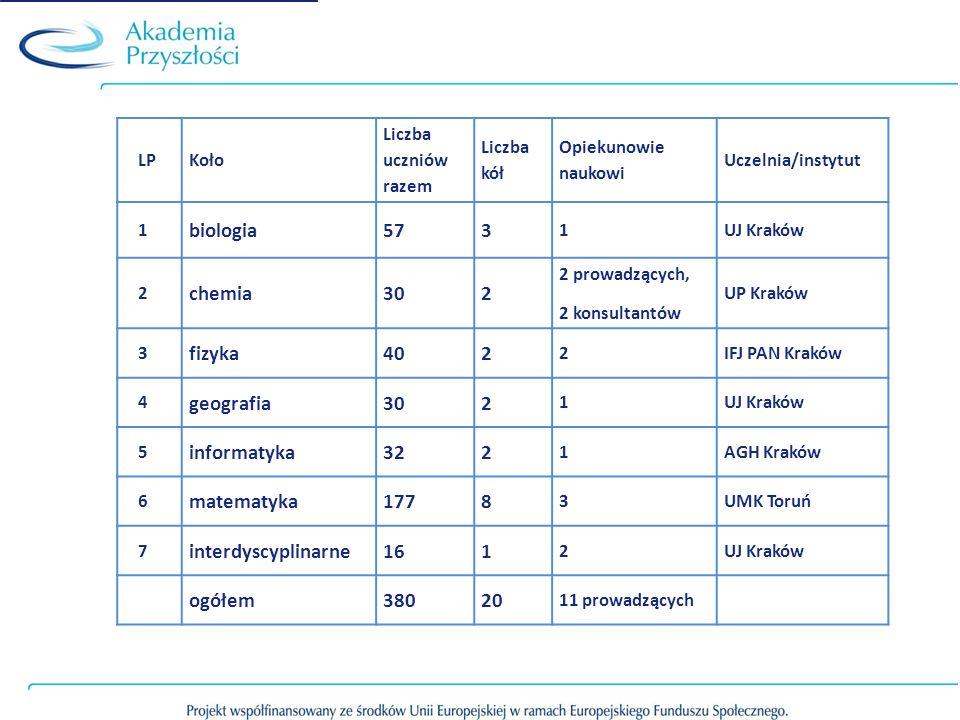 biologia 57 3 chemia 30 fizyka 40 geografia informatyka 32 matematyka