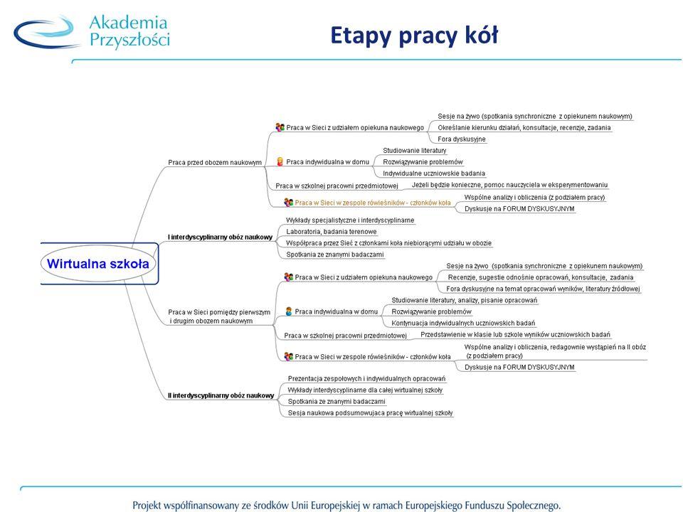 Etapy pracy kół