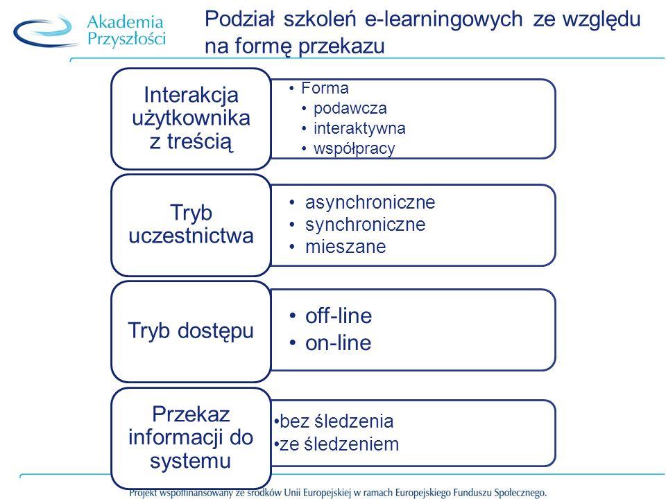Podział szkoleń e-learningowych ze względu na formę przekazu