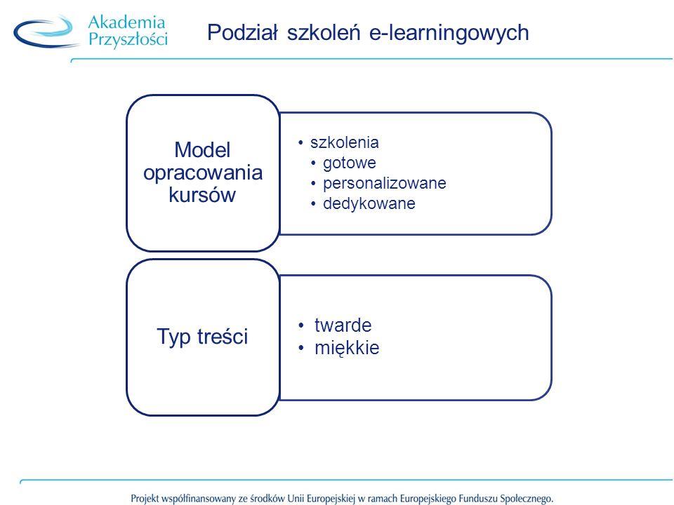Podział szkoleń e-learningowych