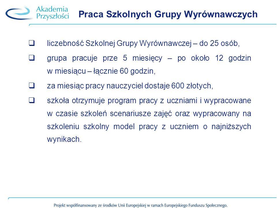 Praca Szkolnych Grupy Wyrównawczych