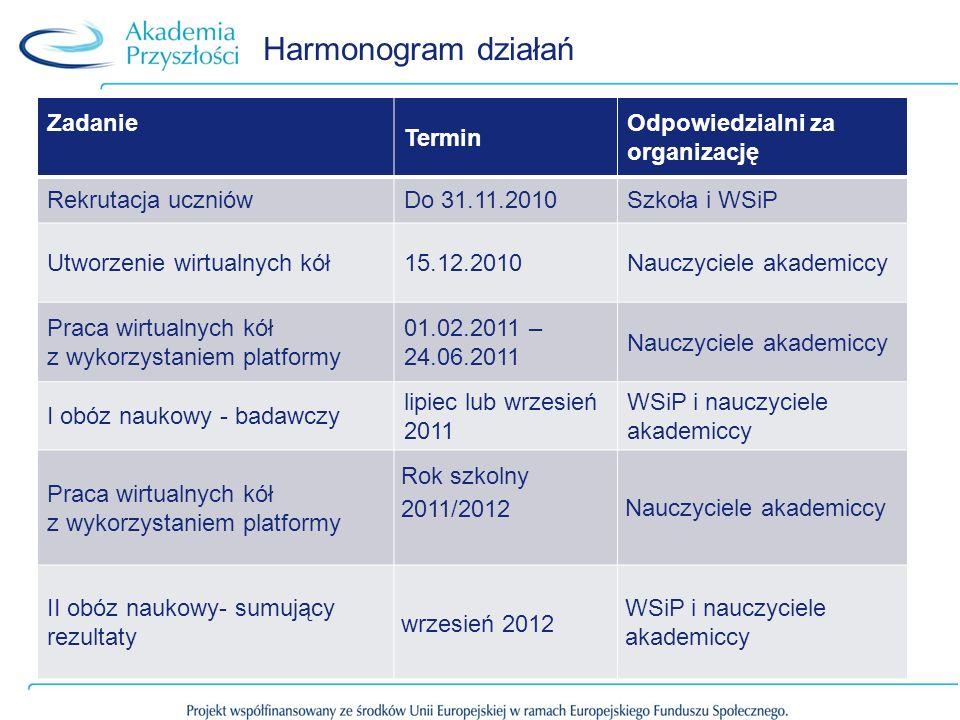 Harmonogram działań Zadanie Termin Odpowiedzialni za organizację