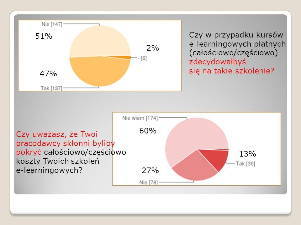 51% Czy w przypadku kursów. e-learningowych płatnych (całościowo/częściowo) zdecydowałbyś. się na takie szkolenie