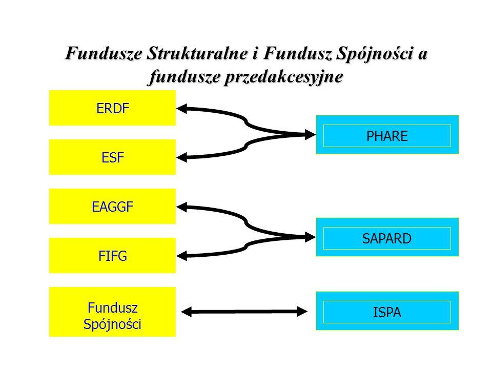Fundusze Strukturalne i Fundusz Spójności a fundusze przedakcesyjne