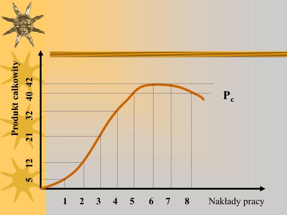 Pc Produkt całkowity. 5 12 21 32 40 42. 1 2 3 4 5 6 7 8.