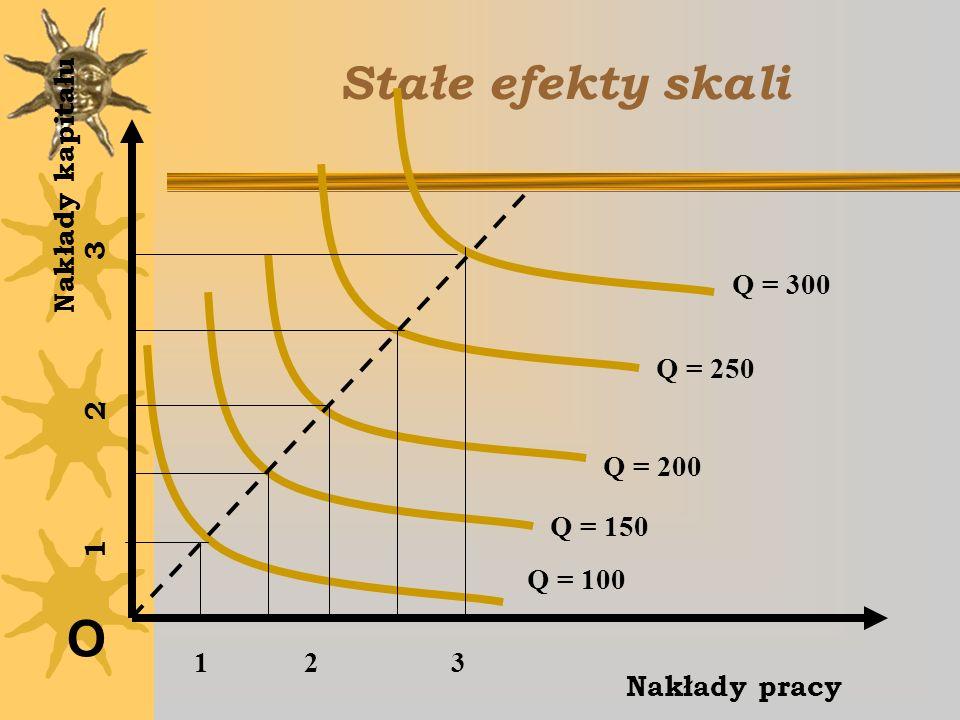 Stałe efekty skali O Nakłady kapitału Q = 300 1 2 3 Q = 250 Q = 200