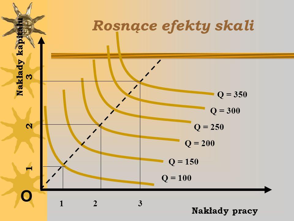 Rosnące efekty skali O Nakłady kapitału Q = 350 1 2 3 Q = 300 Q = 250