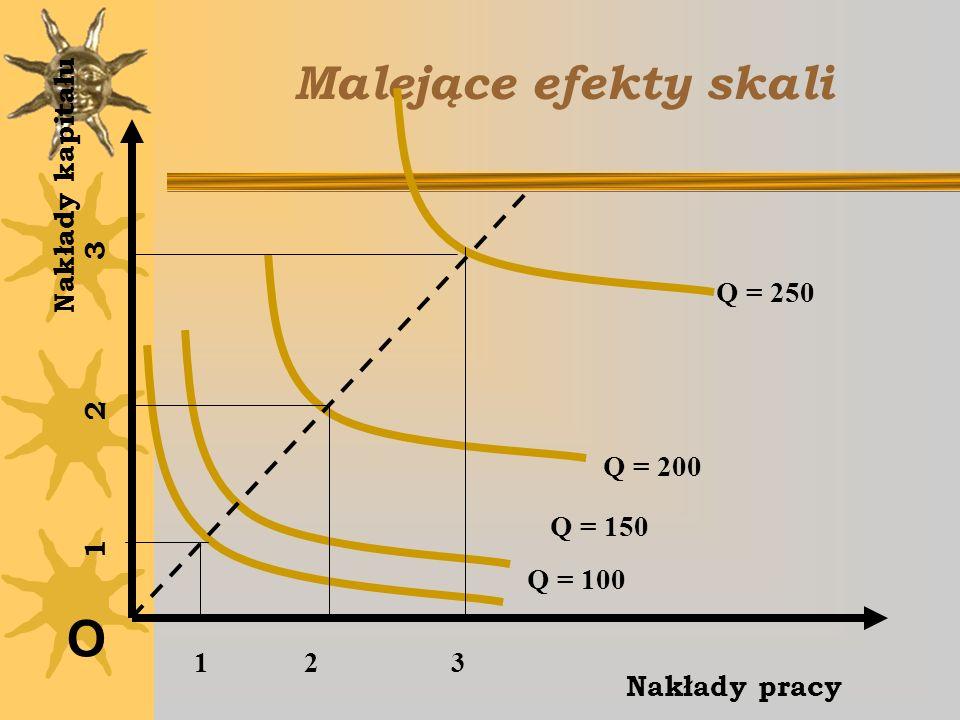 Malejące efekty skali O Nakłady kapitału Q = 250 1 2 3 Q = 200 Q = 150