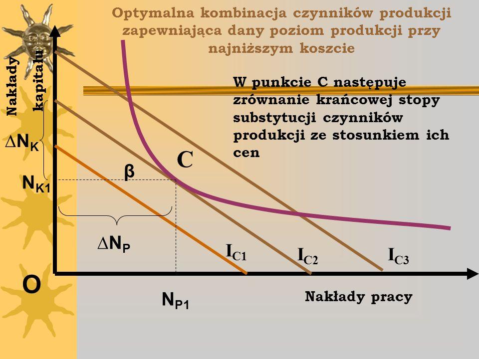 Optymalna kombinacja czynników produkcji zapewniająca dany poziom produkcji przy najniższym koszcie