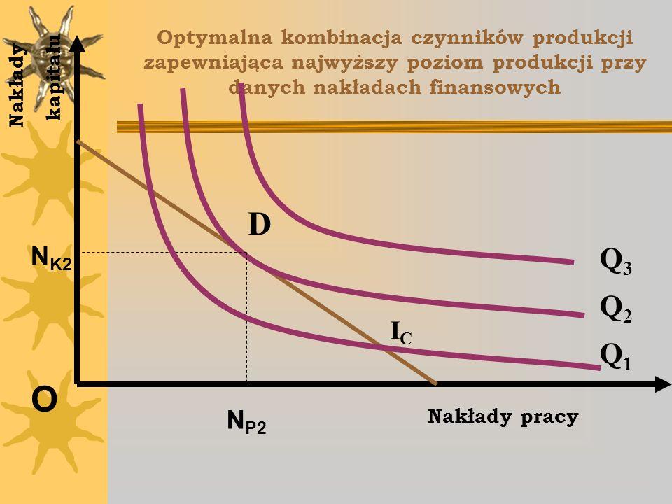 O D Q3 Q2 Q1 NK2 IC NP2 Nakłady kapitału