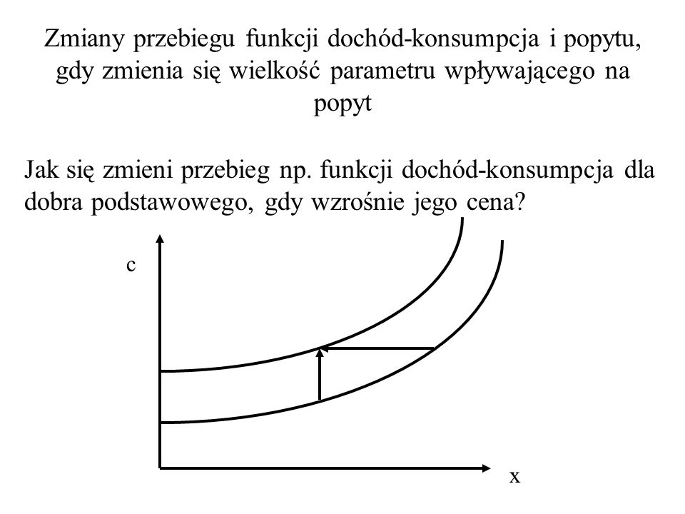 Zmiany przebiegu funkcji dochód-konsumpcja i popytu, gdy zmienia się wielkość parametru wpływającego na popyt