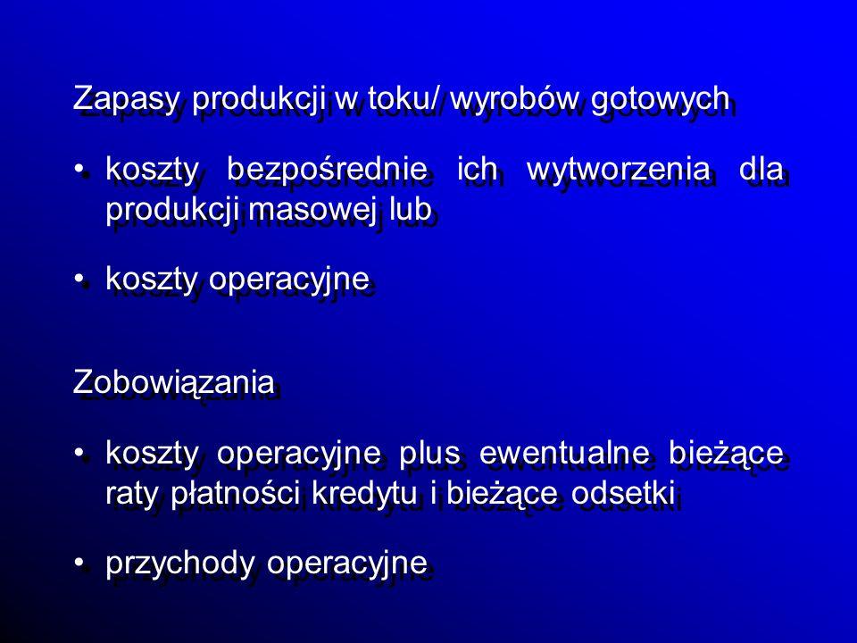 Zapasy produkcji w toku/ wyrobów gotowych